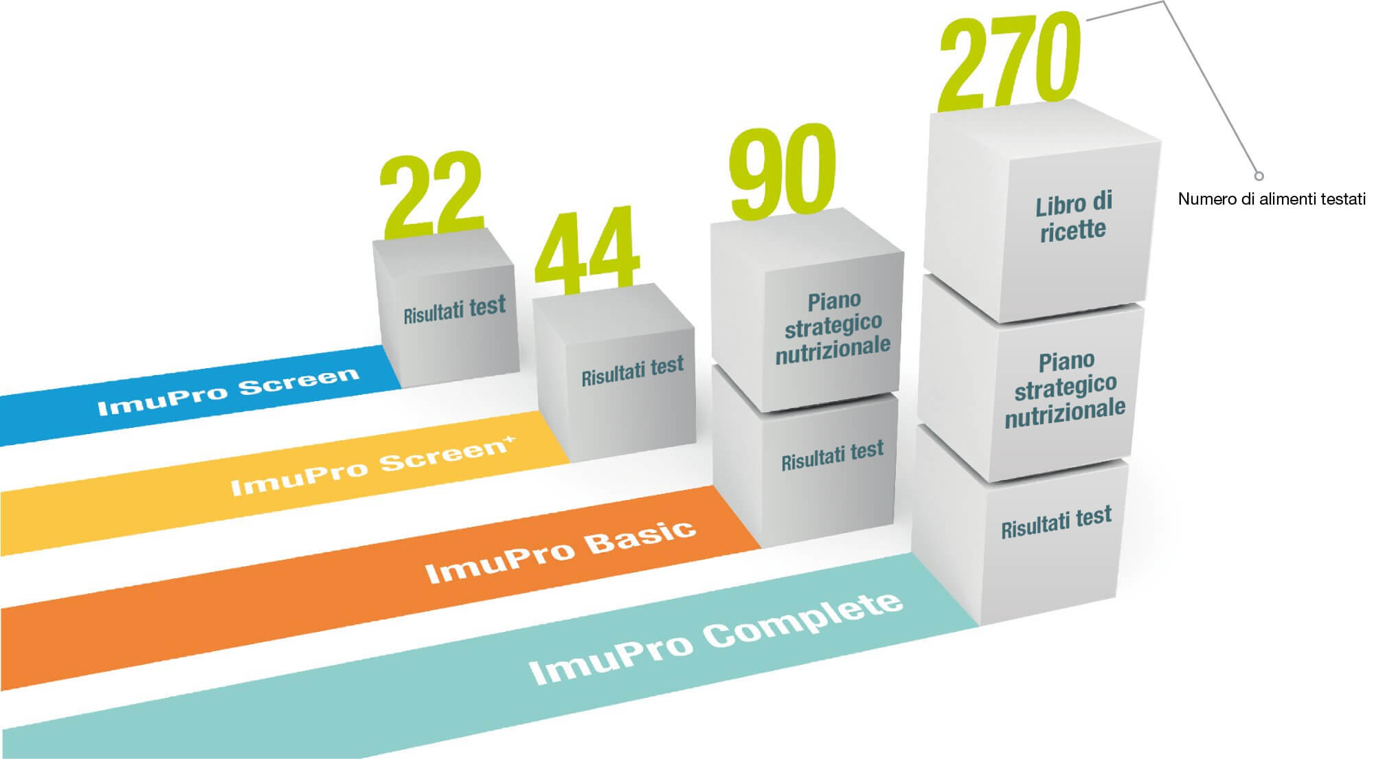 Your ImuPro Way - Graphic